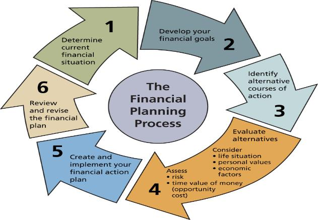 assessment of working capital finance Need online finance assignment help get it from our expert writers if you are writing a working capital assignment,you will be benefited by our professional assistance.